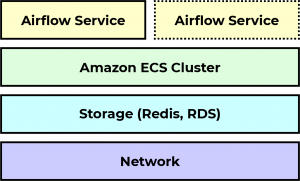 Apache Airflow Deployment on AWS ECS layers