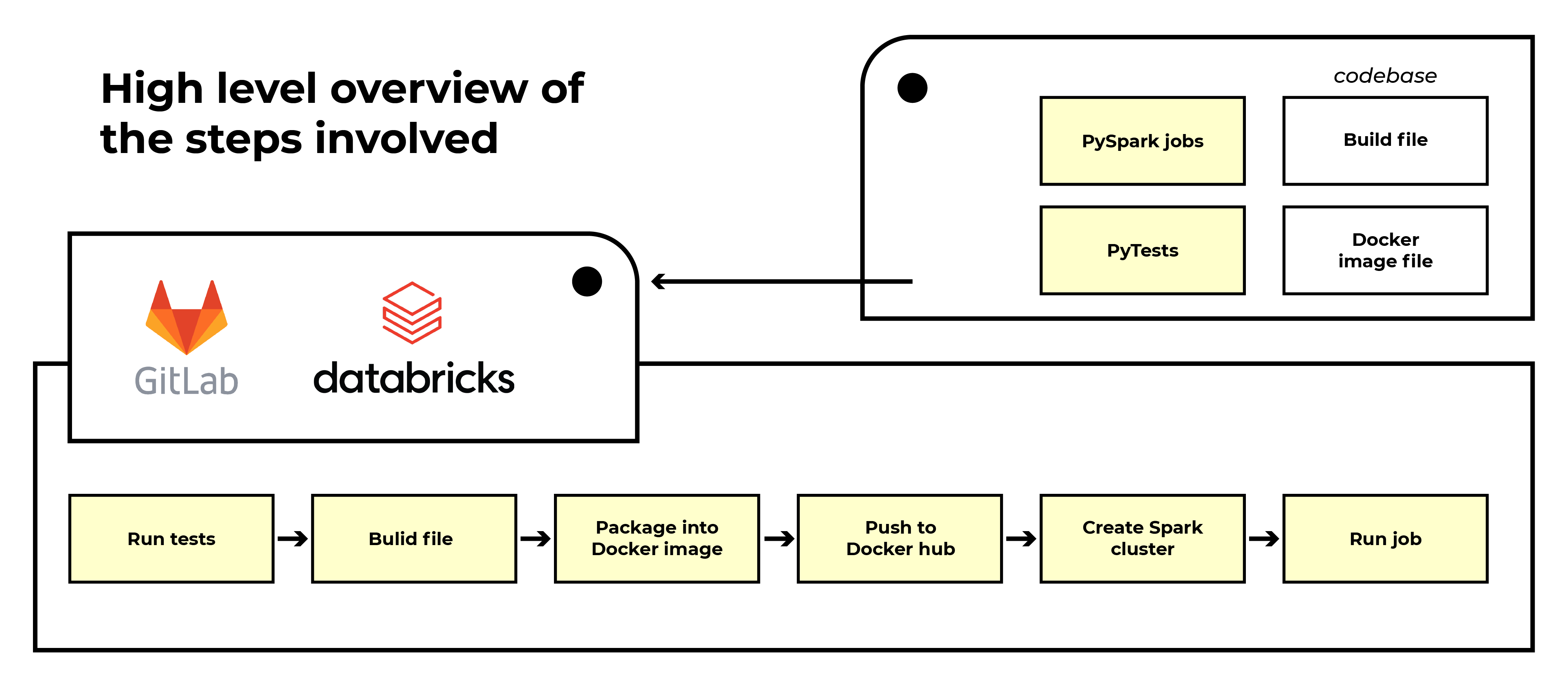 production-ready-data-flow