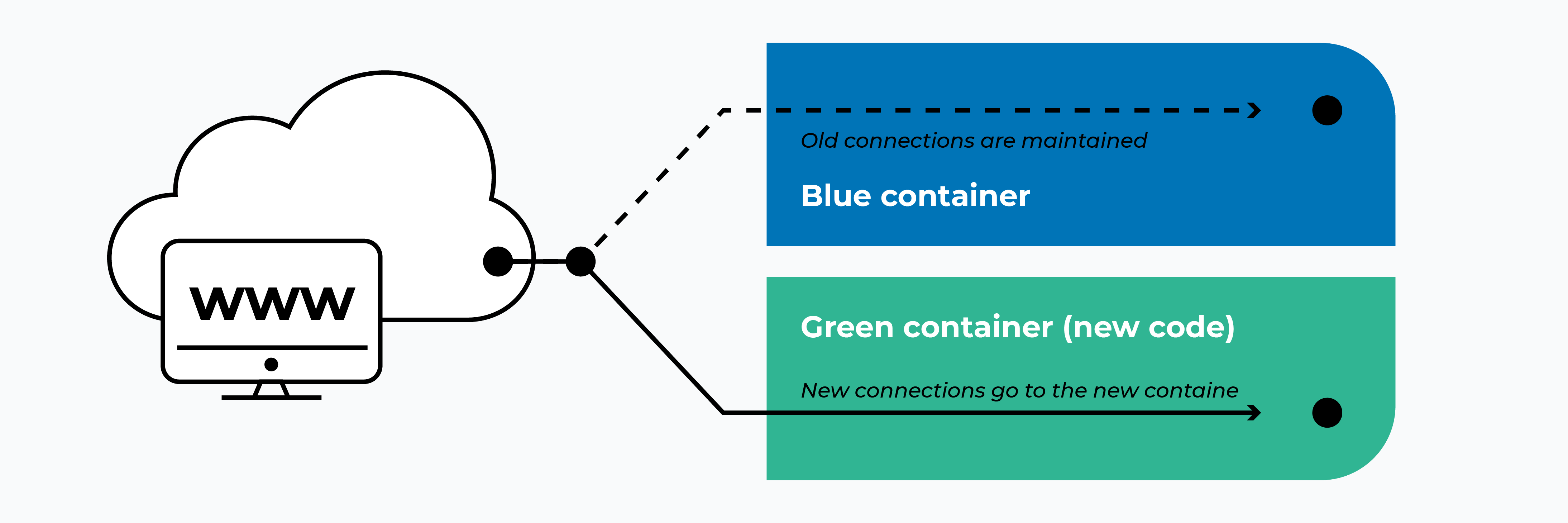 What is Blue-Green deployment