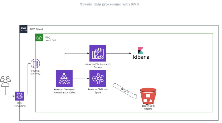 Managing big data projects: archive for batch processing