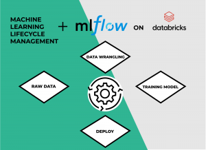 MLflow on Databricks