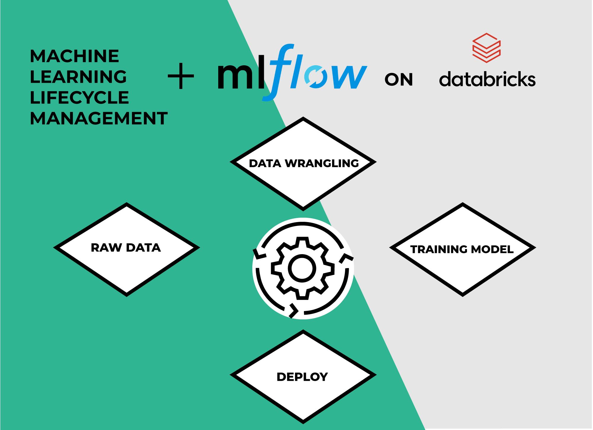 MLflow on Databricks