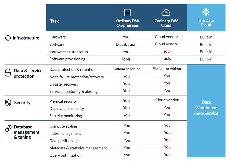 cloud data platform-Snowflake