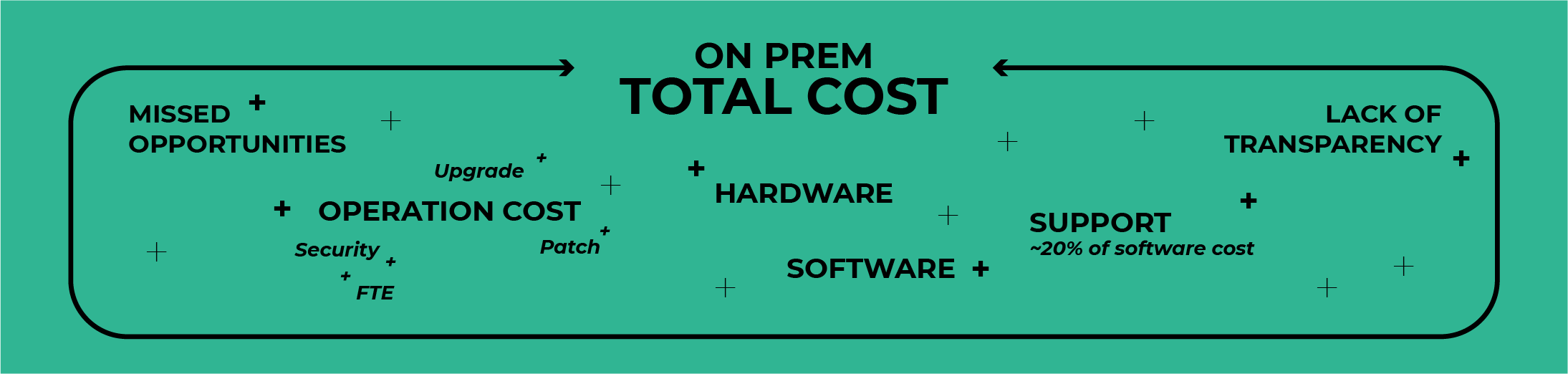 cost of on-prem solutions