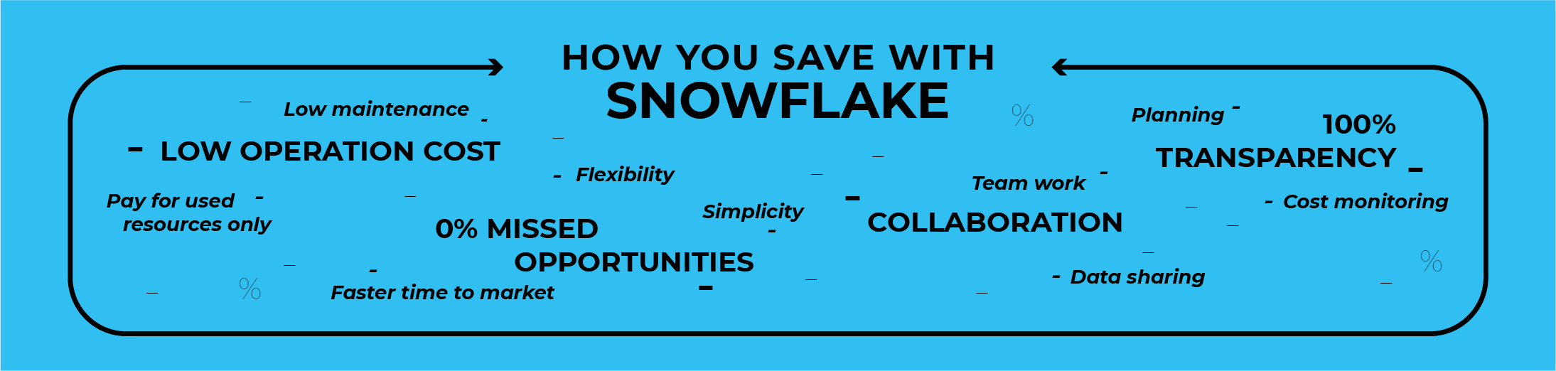 save-with-snowflake
