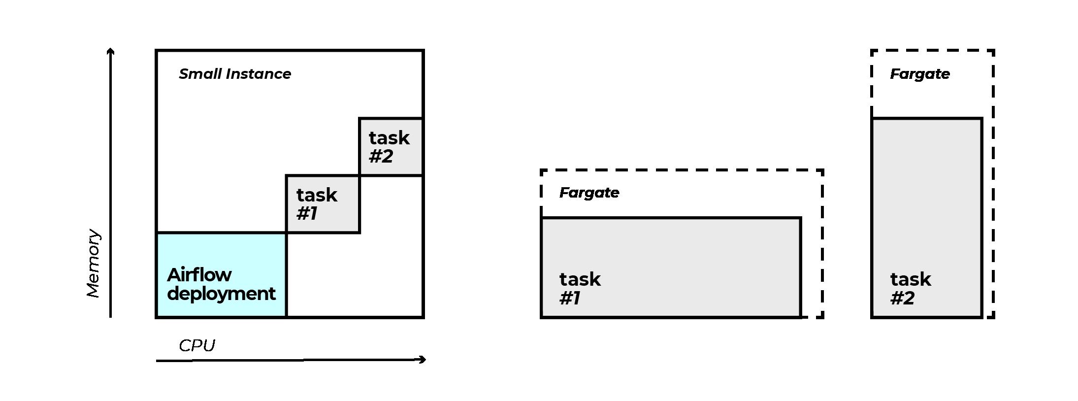 Fargate as an executor