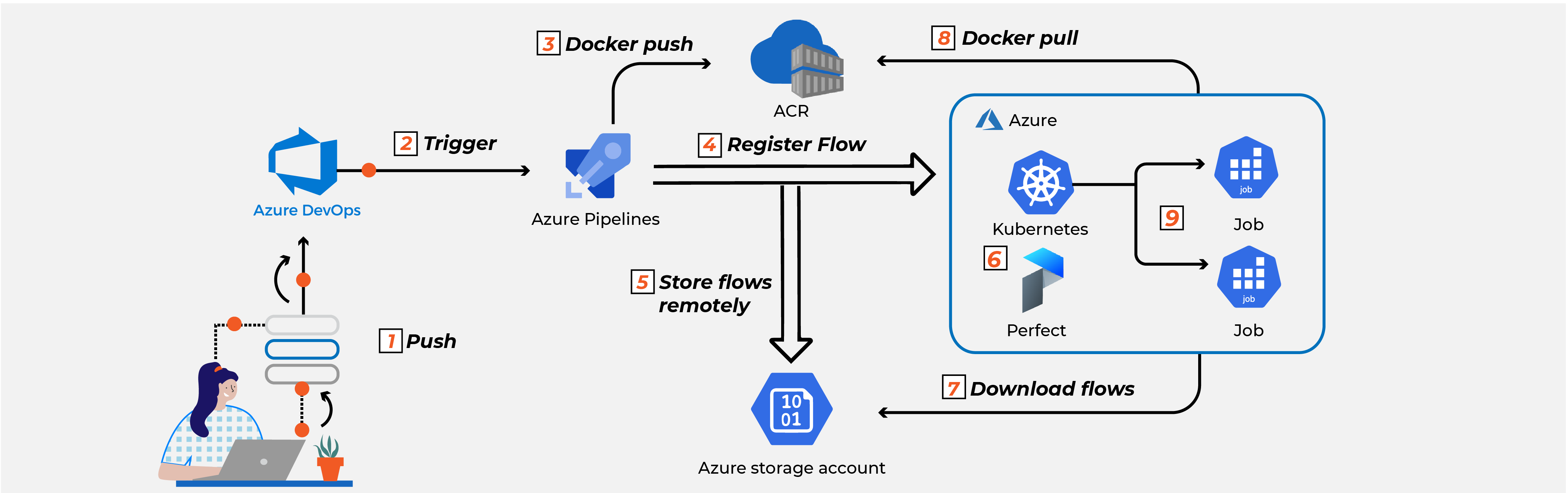 Workflow automation on Azure DevOps and AKS using Prefect