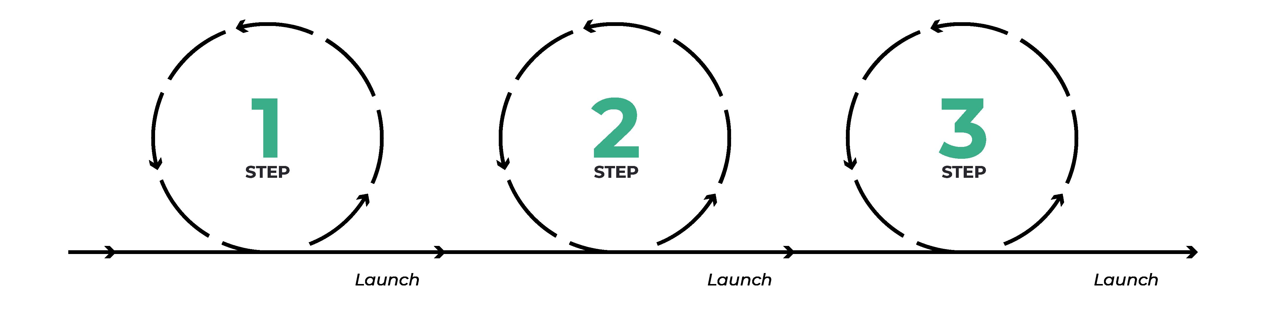 Agile methodology: iteration is key