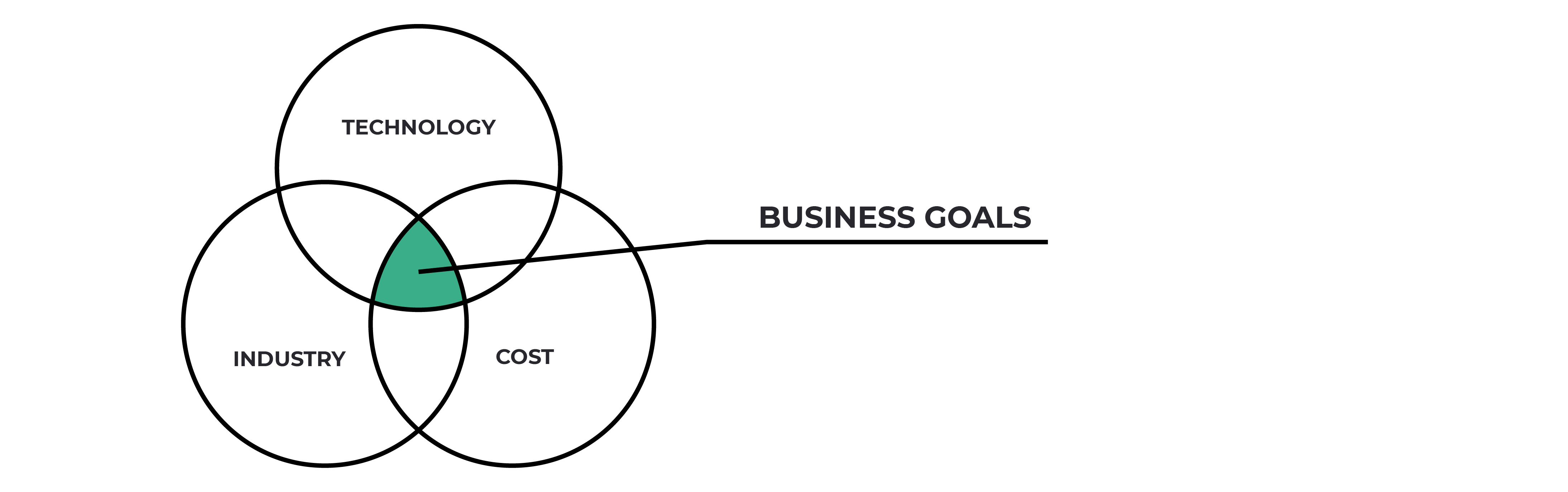 Industry and technology agnostic approach