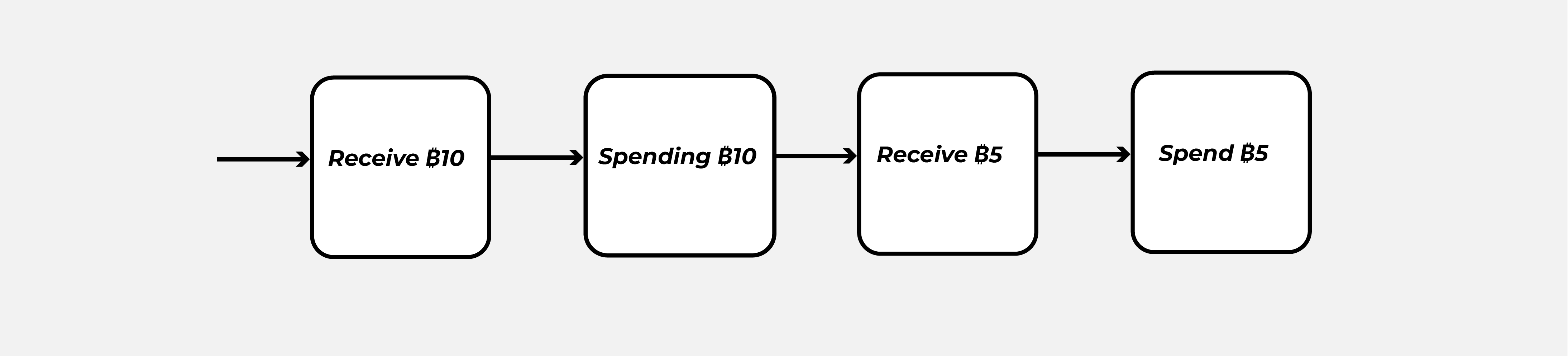 bitcoin-transaction-events