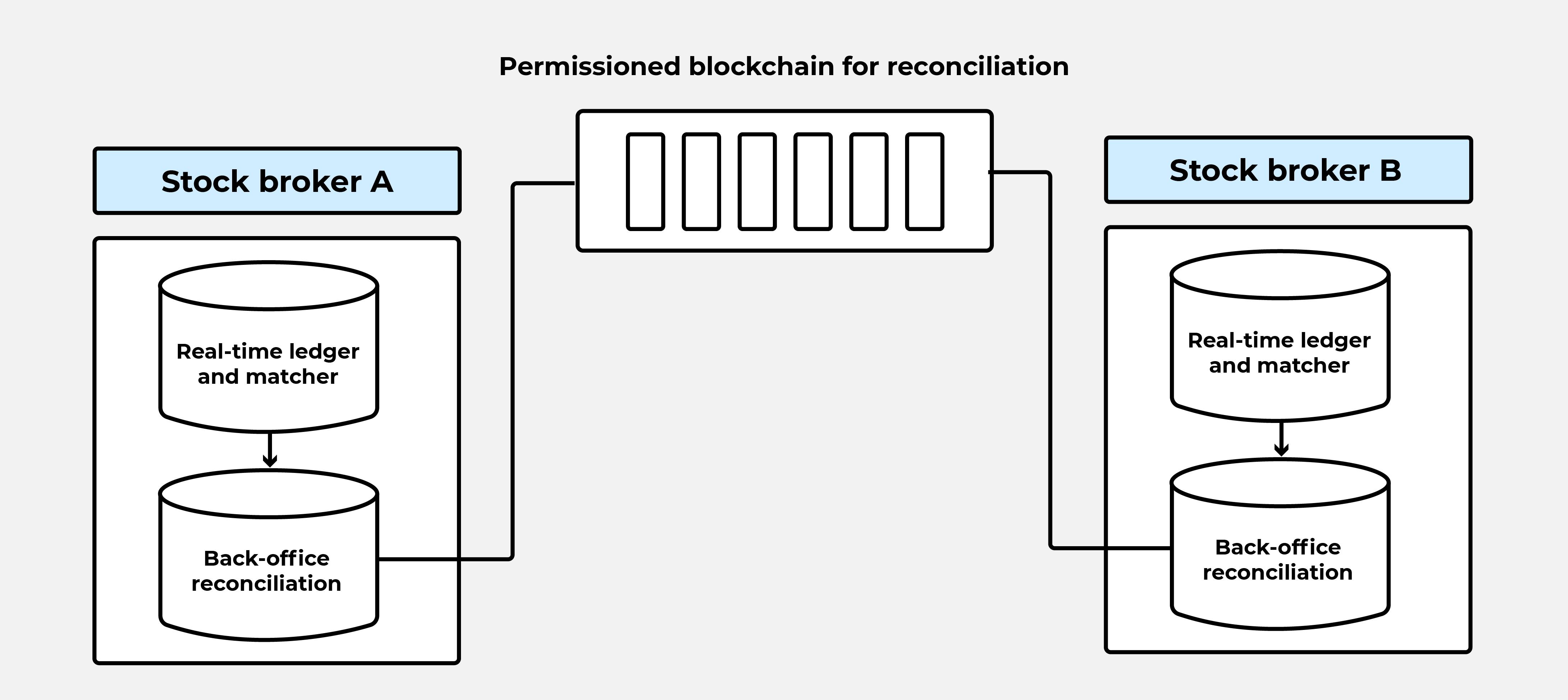 permissioned-blockchain-reconciliation